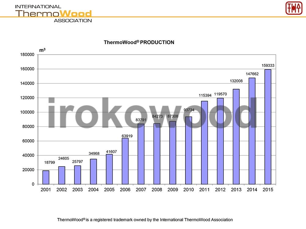 آمار تولید ترمووود
